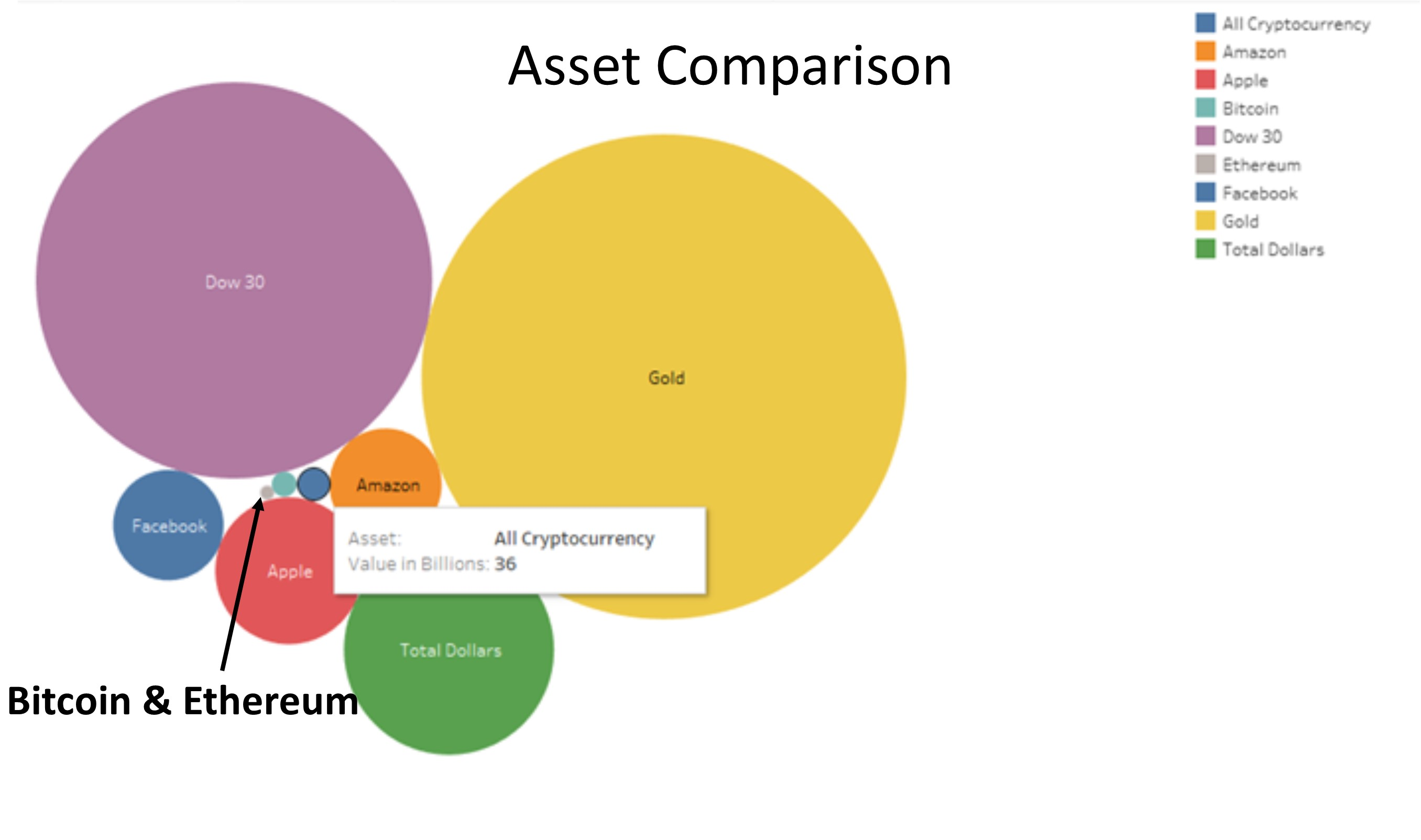 Cryptocurrency versus other assets