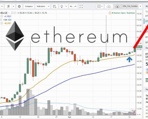 Ethereum Price Breakout