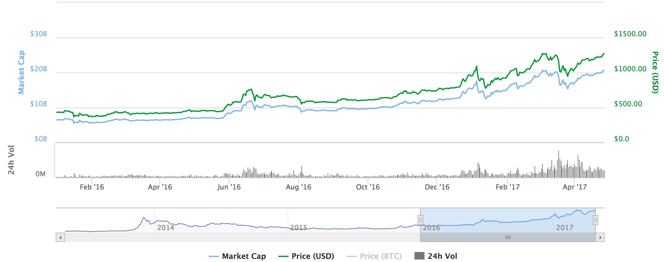 Bitcoin price and market cap